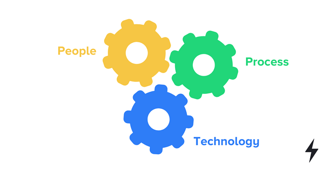 People, process, technology in custom software