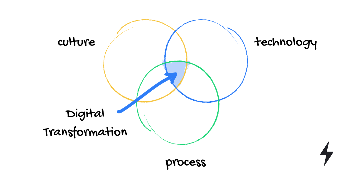 What is digital transformation - SPARK