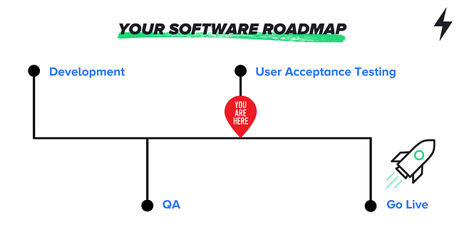 Your Software Roadmap -  What is User Acceptance Testing