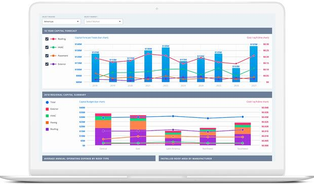 Examples of Custom Business Dashboard | SPARK Insights